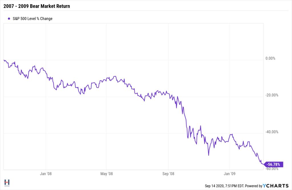 S&P 500 bear market return 2007-2009