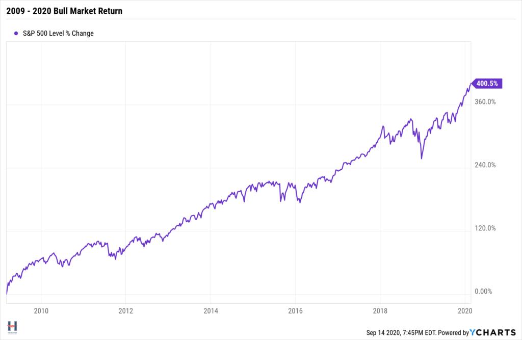 S&P 500 bull market return 2009-2020