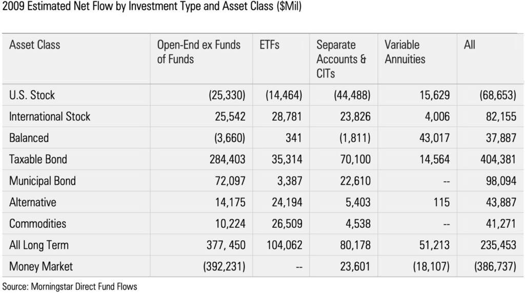 2009 mutual fund flows