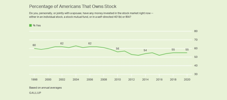 Stock ownership by Americans
