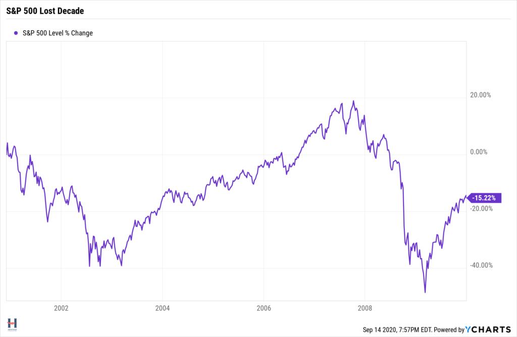 S&P 500 lost decade return