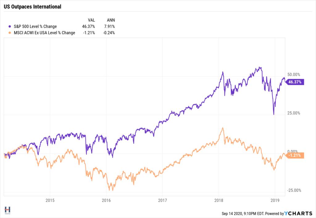 U.S. stocks outperforming international stocks