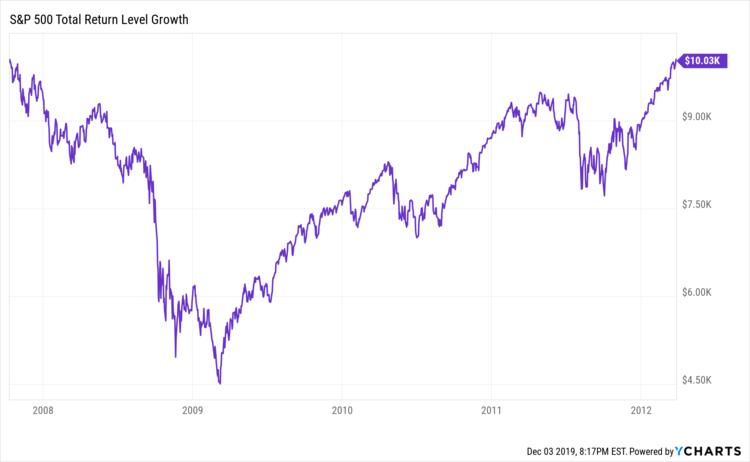 Bear market and bull recovery 2007 - 2012