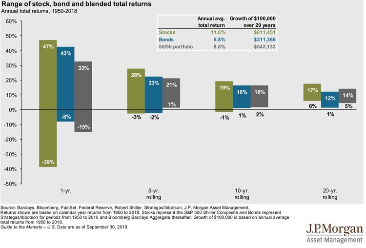 Range of returns for stocks and bonds