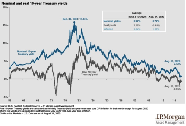 Treasury Yields and Inflation Chart
