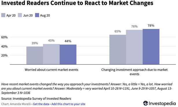 Survey of investor plans about selling stocks before the election