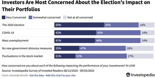 Survey of investor concerns about selling stocks before the election