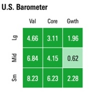 Morningstar style box chart showing value beating growth