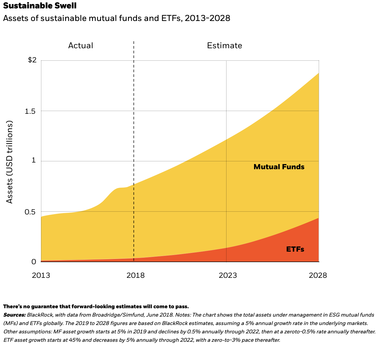 Assets of sustainable mutual funds and ETFs, 2013-2028