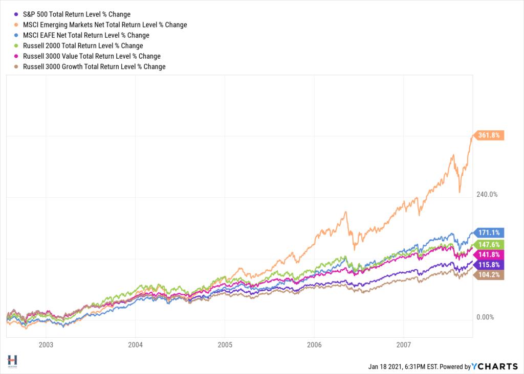 2002 - 2007 bull market