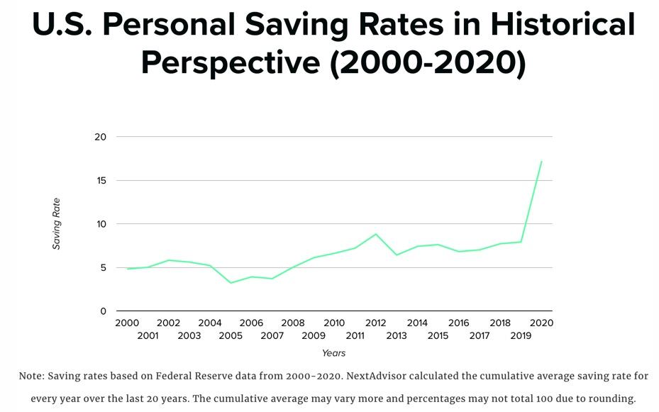 U.S Personal Savings rate chart