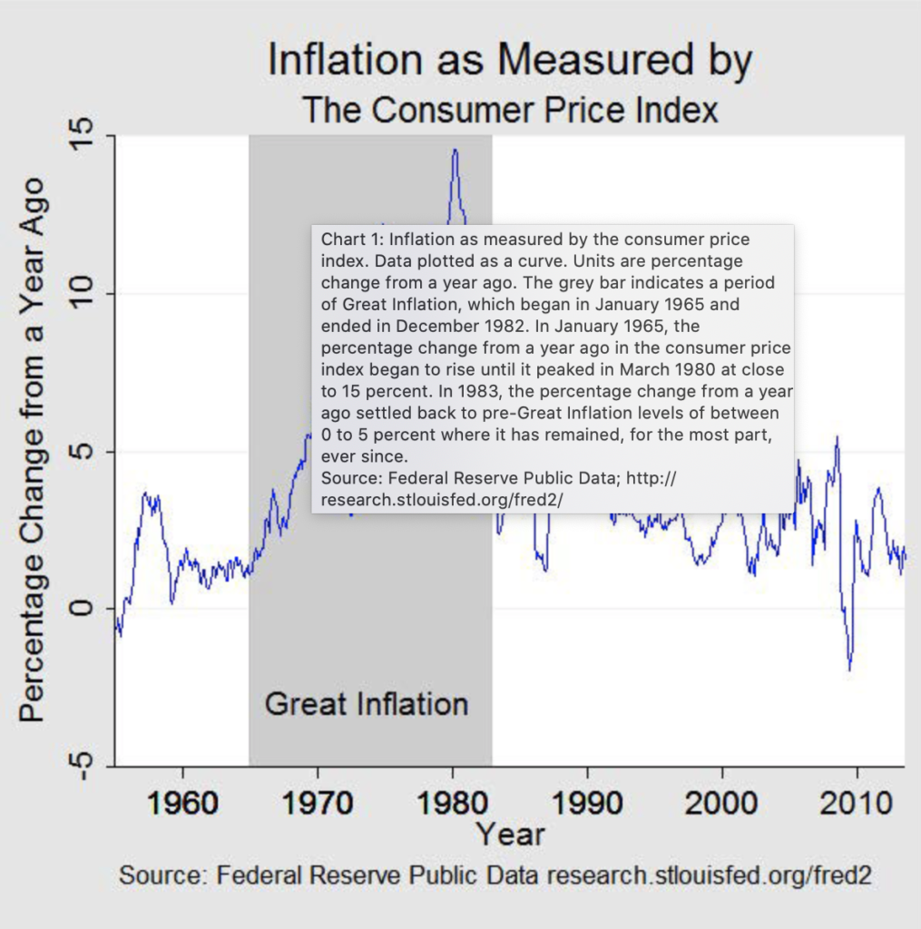 The Great Inflation Chart