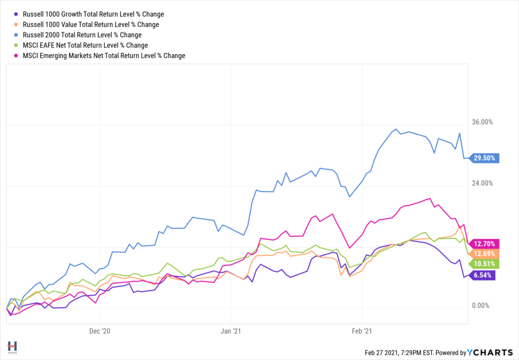 The Reopening Trade Performance Numbers