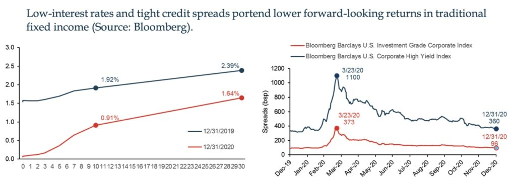 2021 investment outlook for bonds