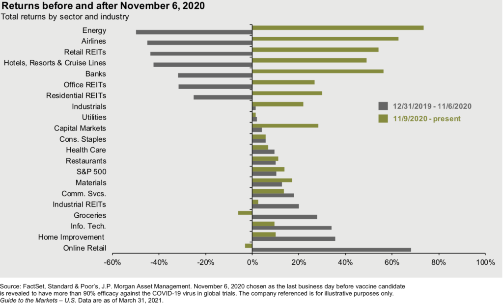 Returns before and after November 6, 2020 - sector and industry-Q1 2021 market guide