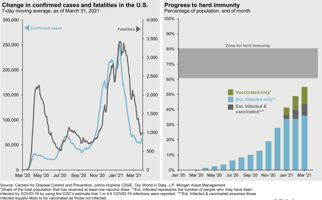 Progress to herd immunity