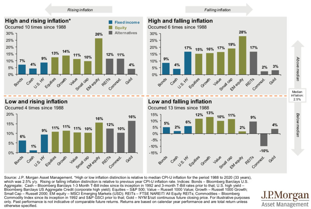 Investments and inflation-Q1 2021 market guide