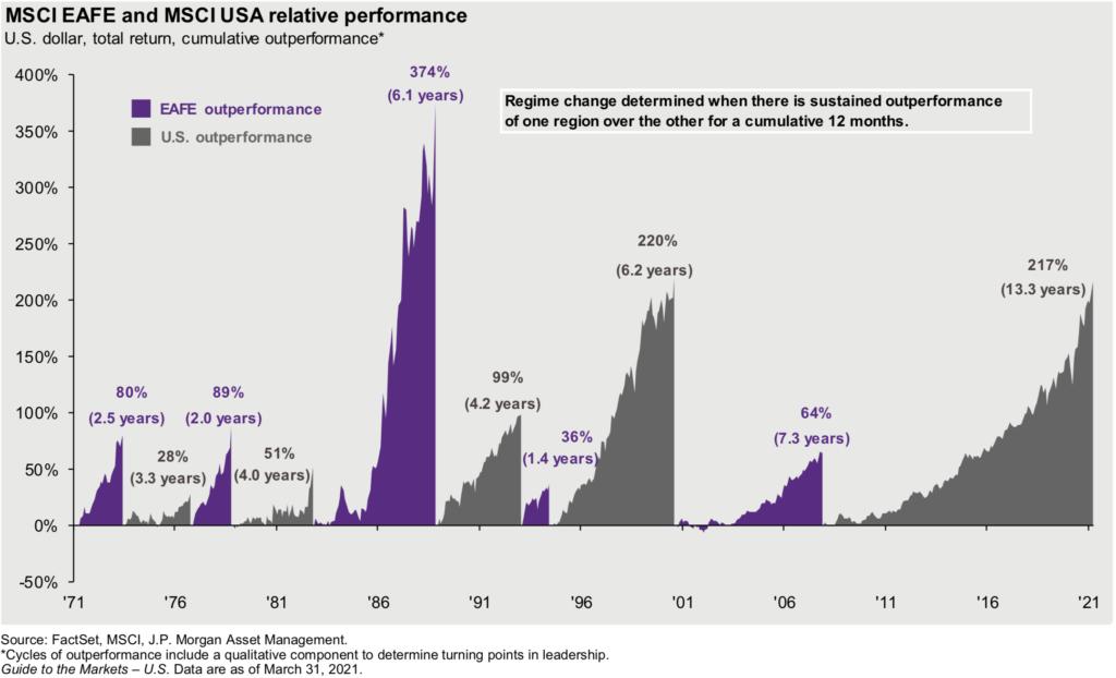 US vs. International outperformance
