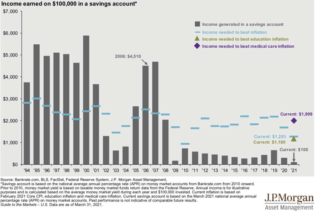 Income earned in a savings account compared to inflation-Q1 2021 market guide