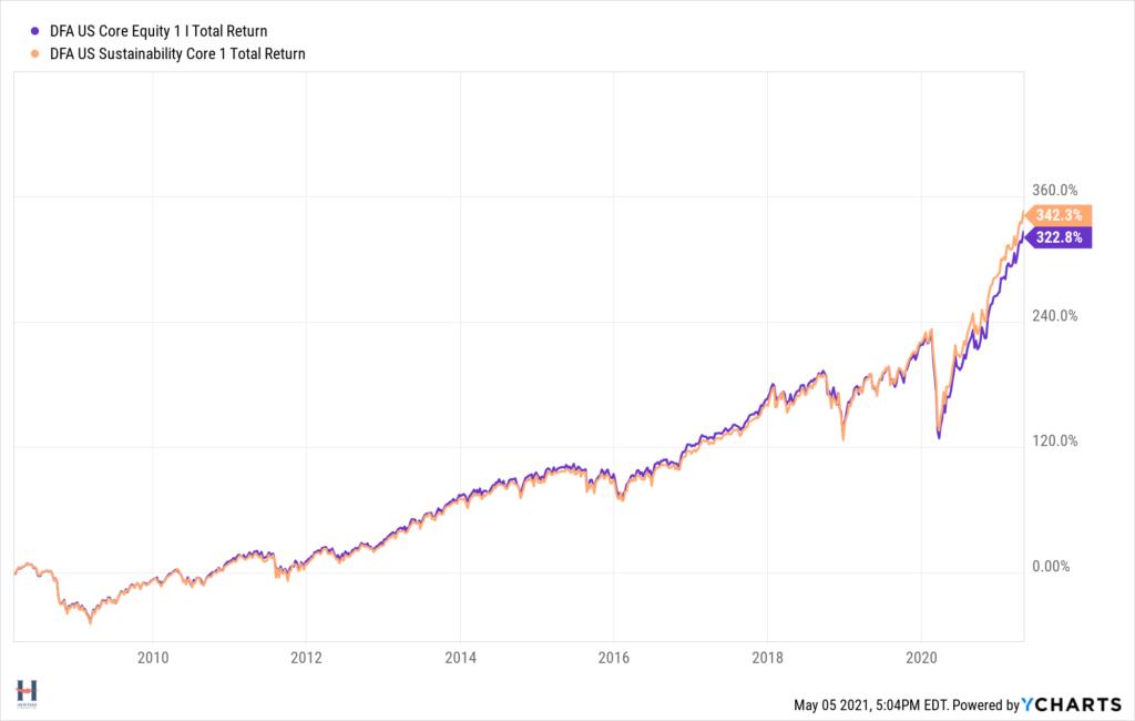 Sustainable versus regular fund performance