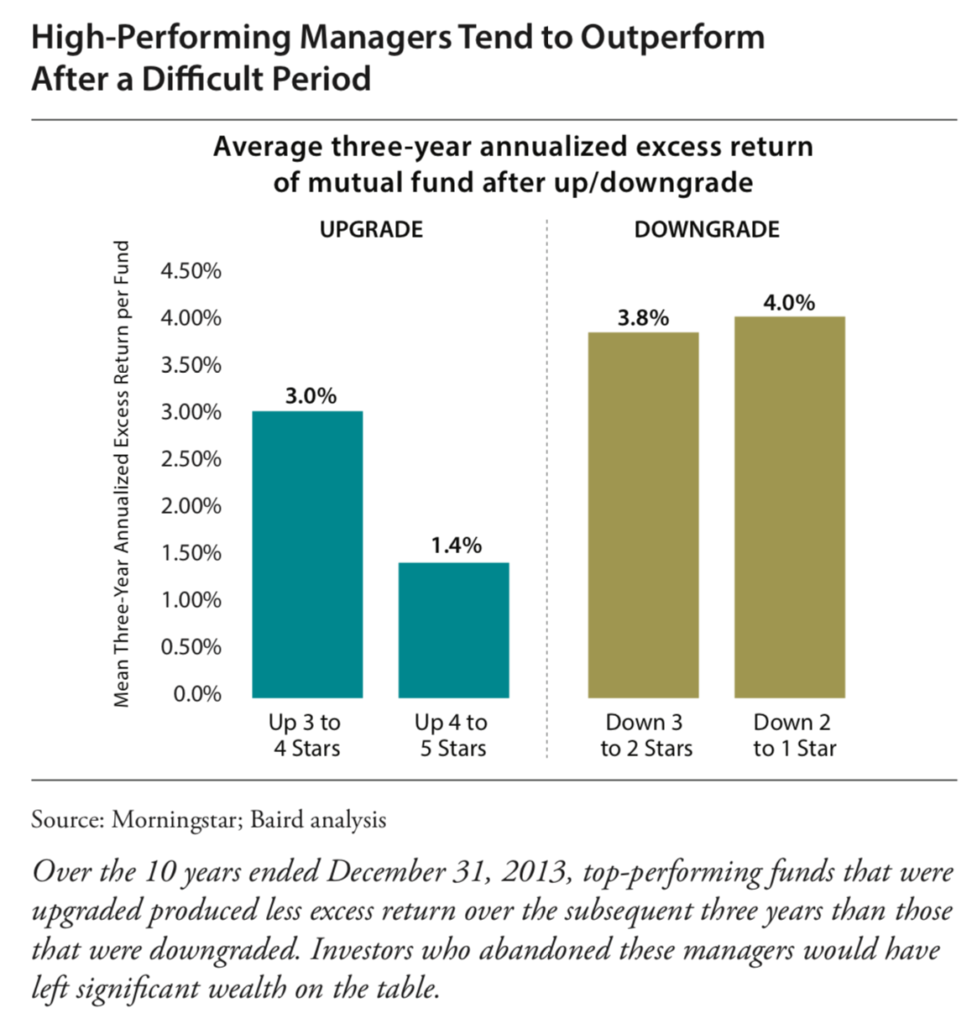 Investment Manager Performance After an Upgrade or Downgrade