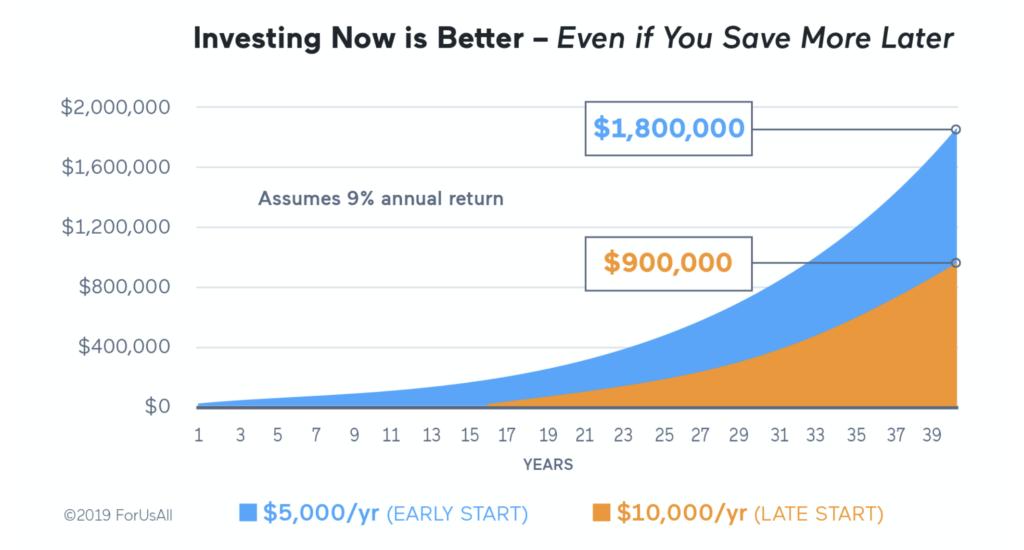 Retirement Savings Now vs. Later