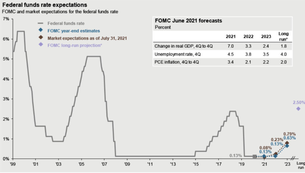The Fed and Interest Rates