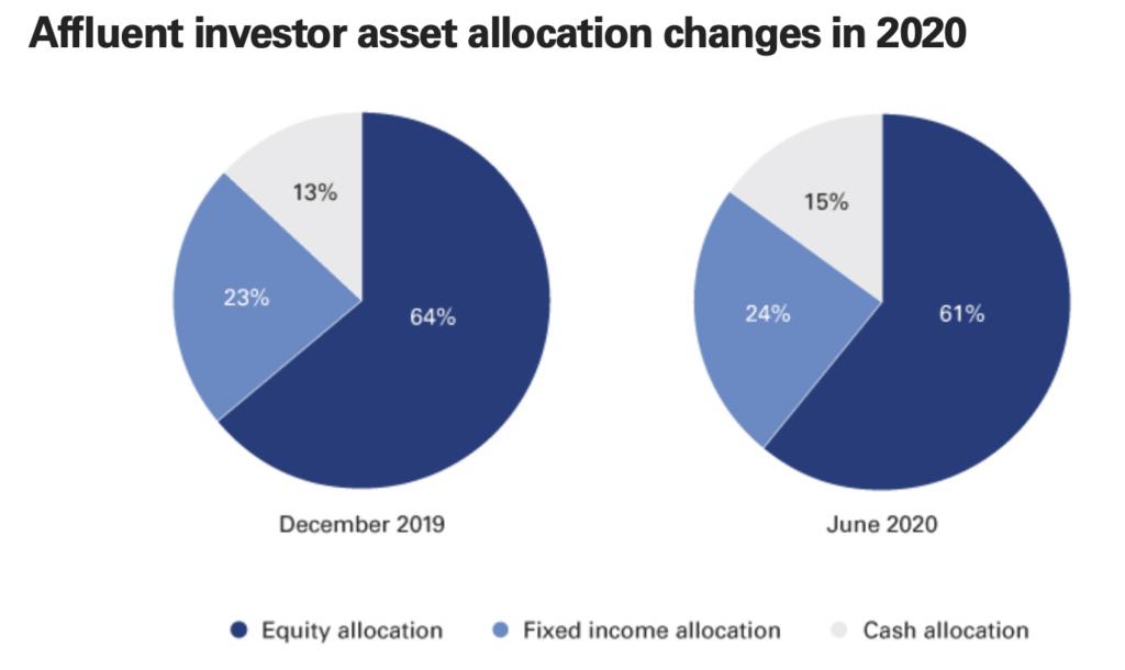 Stock/bond/cash allocations based on Vanguard