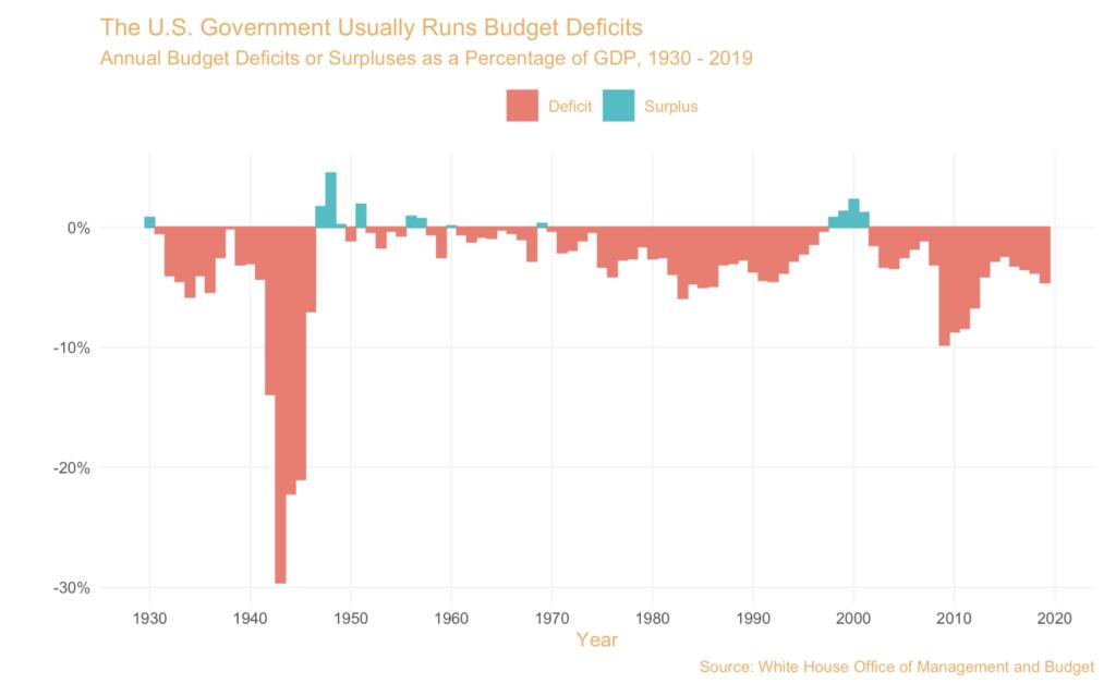 U.S. Deficit Spending chart