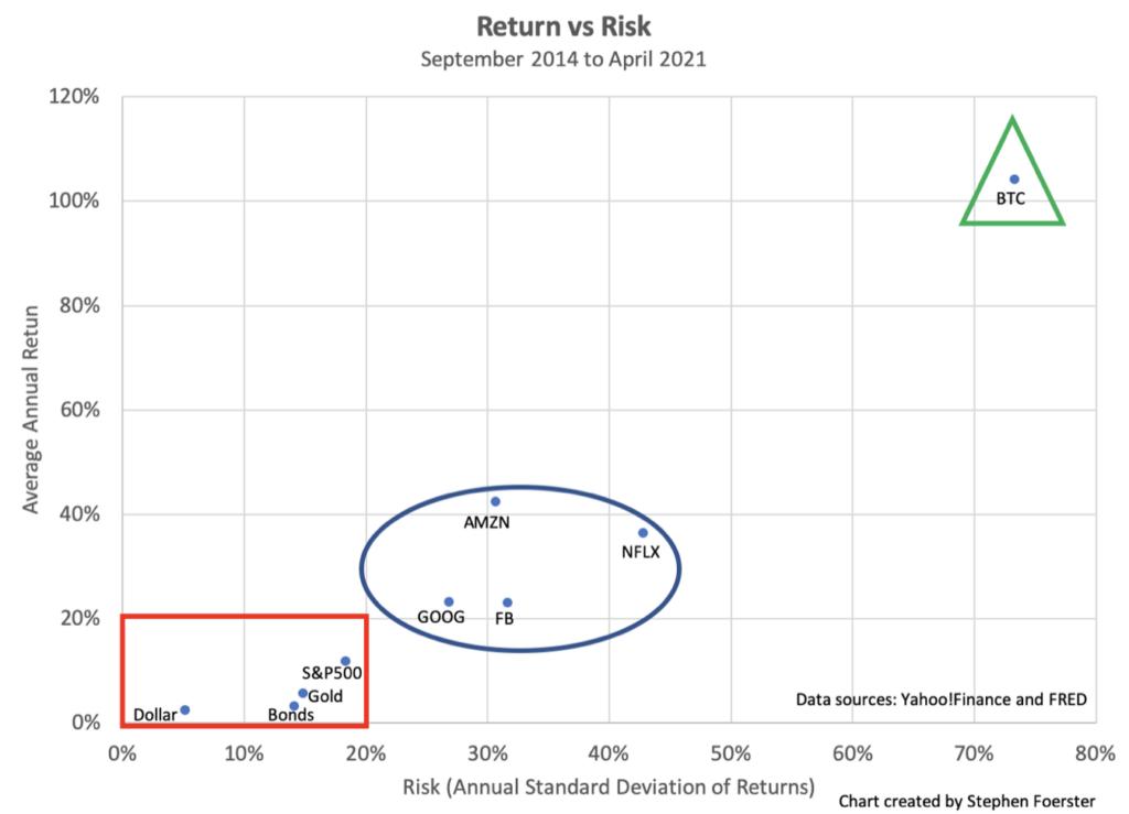 Bitcoin risk and return