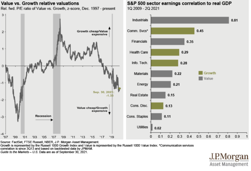 Value vs. Growth Relative Valuations Chart