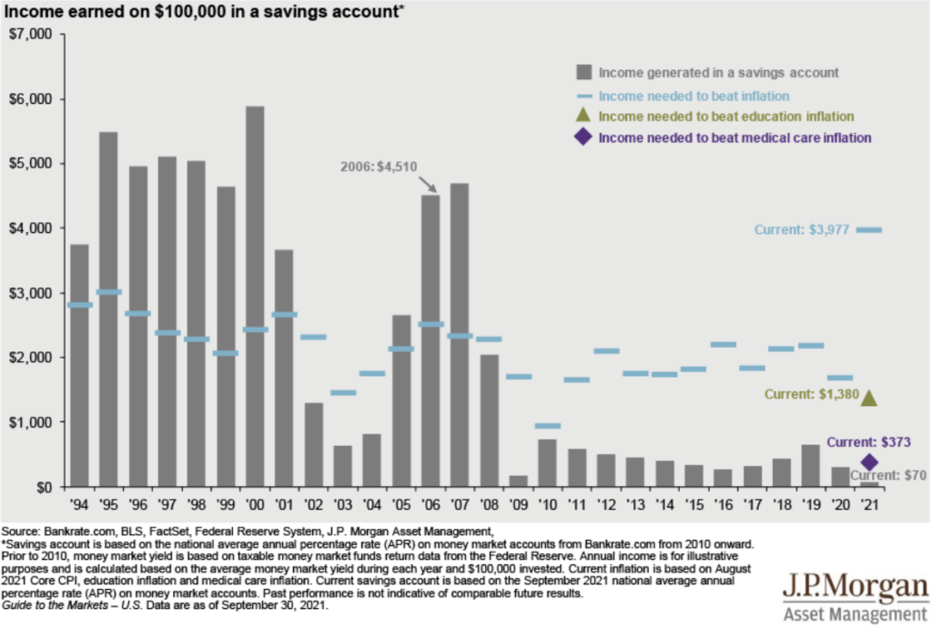 Income earned on $100,000 in a savings account