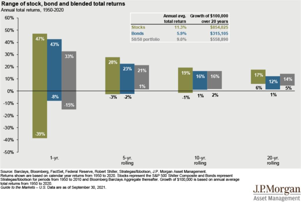 Range of stock, bond, and blended total returns