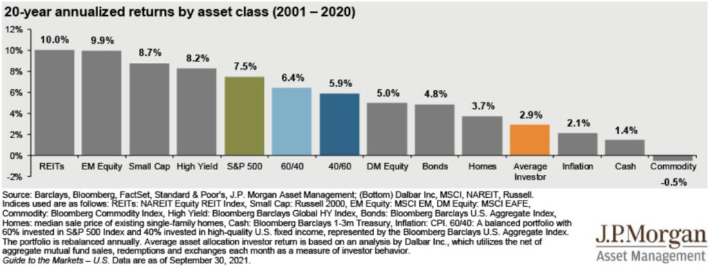 20 year asset class returns